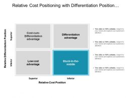 Relative Cost Positioning With Differentiation Position Superior And Inferior