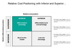 Relative Cost Positioning With Inferior And Superior Differentiation Position