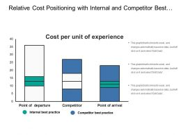 Relative Cost Positioning With Internal And Competitor Best Practice