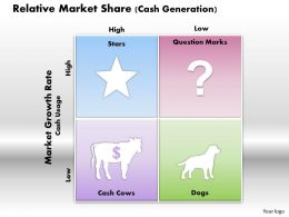 Relative Market Share Cash Generation Powerpoint Presentation Slide Template