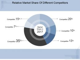 Relative Market Share Of Different Competitors Ppt Diagrams