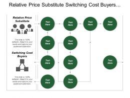 Relative Price Substitute Switching Cost Buyers Innovation Diversification