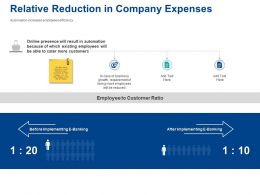 Relative Reduction In Company Expenses Customer Ratio Ppt Styles Graphics Download