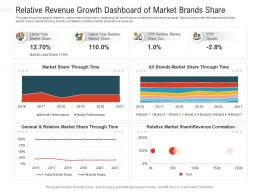 Relative Revenue Growth Dashboard Of Market Brands Share Powerpoint Template
