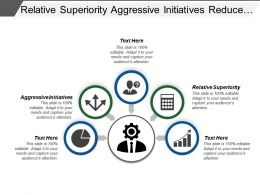 Relative Superiority Aggressive Initiatives Reduce Costs Basic Marketing