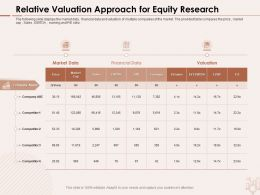 Relative Valuation Approach For Equity Research Competitor Data Ppt Powerpoint Presentation Inspiration Outfit