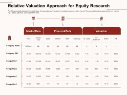 Relative Valuation Approach For Equity Research Market Cap Ppt Powerpoint Presentation Infographic Templates