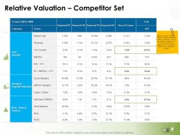 Relative Valuation Competitor Set Ppt Powerpoint Presentation Outline File