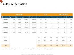 Relative Valuation Inorganic Growth Management Ppt Template
