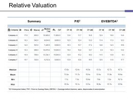 Relative Valuation Ppt Guidelines