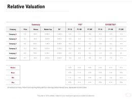 Relative Valuation Ppt Powerpoint Presentation Slides Sample