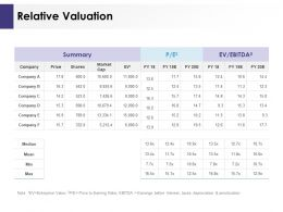 Relative Valuation Ppt Powerpoint Presentation Templates