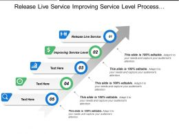 Release Live Service Improving Service Level Process Compliance