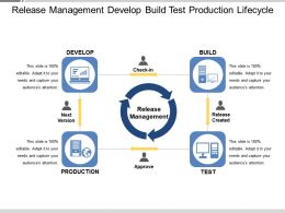 Release Management Develop Build Test Production Lifecycle