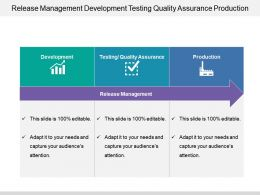 Release Management Development Testing Quality Assurance Production