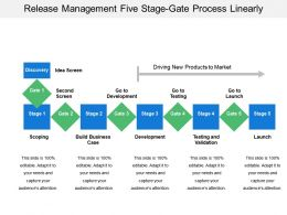 Release Management Five Stage Gate Process Linearly