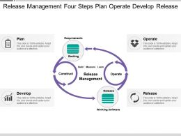 Release Management Four Steps Plan Operate Develop Release