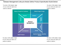Release Management Lifecycle Model Define Product Specification Build Deliver
