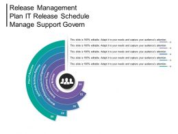 Release Management Plan It Release Schedule Manage Support Govern