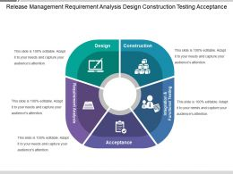 release_management_requirement_analysis_design_construction_testing_acceptance_Slide01