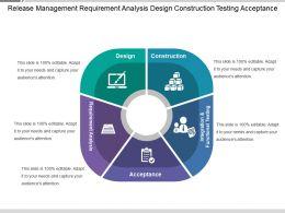 release_management_requirement_analysis_design_construction_testing_acceptance_Slide01