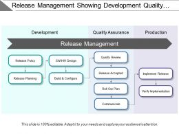 Release Management Showing Development Quality Assurance Production
