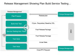 Release Management Showing Plan Build Service Testing Verify Deployment