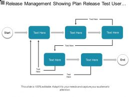 Release Management Showing Plan Release Test User Acceptance Deploy Release