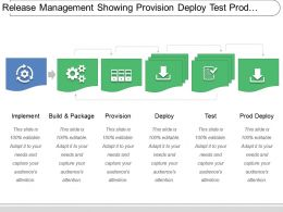 Release Management Showing Provision Deploy Test Prod Deploy