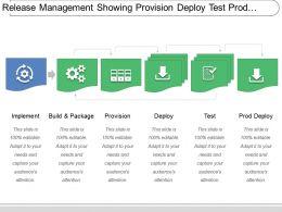 release_management_showing_provision_deploy_test_prod_deploy_Slide01