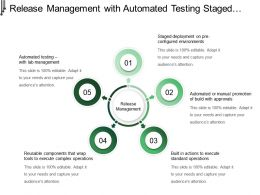 Release Management With Automated Testing Staged Deployment