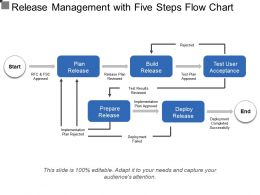 Release Management With Five Steps Flow Chart