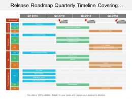Release Roadmap Quarterly Timeline Covering Project Plan Of Resource Allocation And Testing