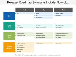 Release Roadmap Swimlane Include Flow Of Process Such As Environment Setup And Security Improvements
