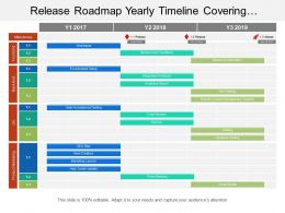 Release Roadmap Yearly Timeline Covering Processes Such As Wireframe Product Release And Analysis Report