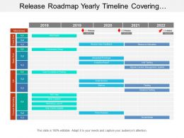Release Roadmap Yearly Timeline Covering Project Plan Of Resource Allocation And Testing
