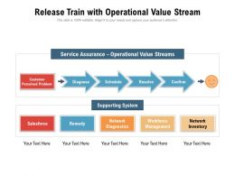 Release Train With Operational Value Stream