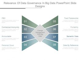Relevance Of Data Governance In Big Data Powerpoint Slide Designs