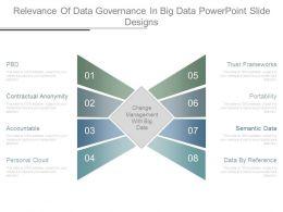 Relevance Of Data Governance In Big Data Powerpoint Slide Designs