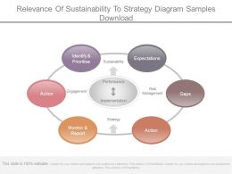 Relevance Of Sustainability To Strategy Diagram Samples Download