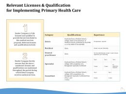 Relevant Licenses And Qualification For Implementing Primary Health Care Ppt Powerpoint Gallery