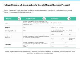 Relevant Licenses And Qualification For On Site Medical Services Proposal Ppt Icon