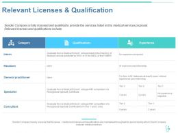 Relevant Licenses And Qualification Ppt Powerpoint Presentation Slides Show