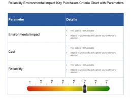 Reliability Environmental Impact Key Purchases Criteria Chart With Parameters