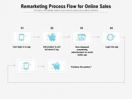 Remarketing Process Flow For Online Sales