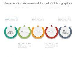 Remuneration Assessment Layout Ppt Infographics