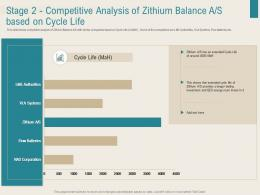 Renewable Energy Sector Stage 2 Competitive Analysis Of Zithium Balance A S Based On Cycle Life Ppt Tips