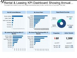 rental_and_leasing_kpi_dashboard_showing_annual_rent_depot_rental_overview_Slide01