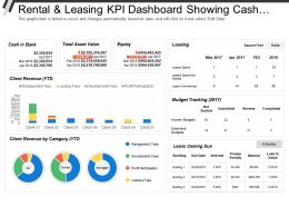 Rental And Leasing Kpi Dashboard Showing Cash In Bank Total Asset Value Equity