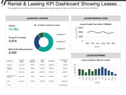 Rental And Leasing Kpi Dashboard Showing Leases Expiring Leases By Lessor